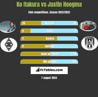 Ko Itakura vs Justin Hoogma h2h player stats