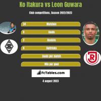 Ko Itakura vs Leon Guwara h2h player stats