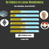Ko Itakura vs Lucas Woudenberg h2h player stats