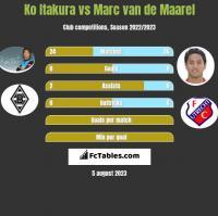 Ko Itakura vs Marc van de Maarel h2h player stats