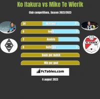 Ko Itakura vs Mike Te Wierik h2h player stats