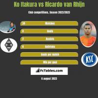 Ko Itakura vs Ricardo van Rhijn h2h player stats