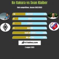Ko Itakura vs Sean Klaiber h2h player stats