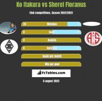 Ko Itakura vs Sherel Floranus h2h player stats