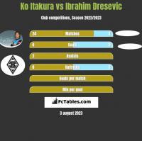 Ko Itakura vs Ibrahim Dresevic h2h player stats