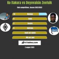 Ko Itakura vs Deyovaisio Zeefuik h2h player stats
