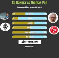 Ko Itakura vs Thomas Poll h2h player stats