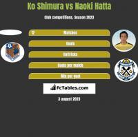 Ko Shimura vs Naoki Hatta h2h player stats