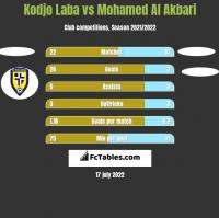 Kodjo Laba vs Mohamed Al Akbari h2h player stats