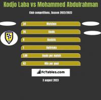 Kodjo Laba vs Mohammed Abdulrahman h2h player stats