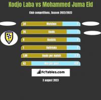 Kodjo Laba vs Mohammed Juma Eid h2h player stats