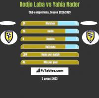 Kodjo Laba vs Yahia Nader h2h player stats