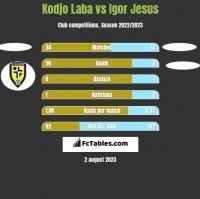 Kodjo Laba vs Igor Jesus h2h player stats