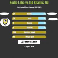 Kodjo Laba vs Eid Khamis Eid h2h player stats