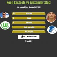 Koen Casteels vs Alexander Stolz h2h player stats