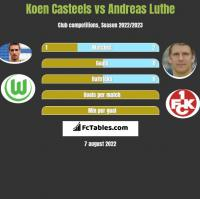 Koen Casteels vs Andreas Luthe h2h player stats