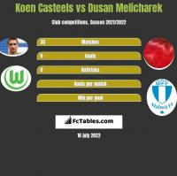 Koen Casteels vs Dusan Melicharek h2h player stats