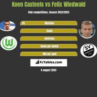 Koen Casteels vs Felix Wiedwald h2h player stats