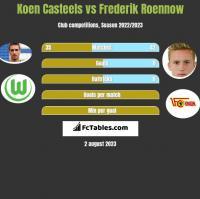 Koen Casteels vs Frederik Roennow h2h player stats