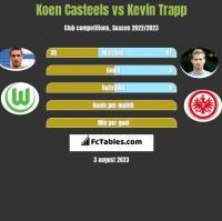 Koen Casteels vs Kevin Trapp h2h player stats
