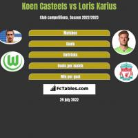 Koen Casteels vs Loris Karius h2h player stats