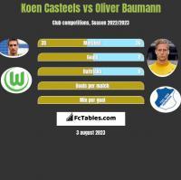 Koen Casteels vs Oliver Baumann h2h player stats