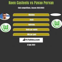 Koen Casteels vs Pavao Pervan h2h player stats