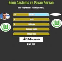 Koen Casteels vs Pavao Pervan h2h player stats