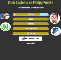 Koen Casteels vs Philipp Pentke h2h player stats