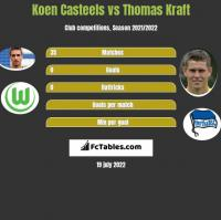 Koen Casteels vs Thomas Kraft h2h player stats