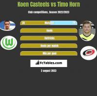 Koen Casteels vs Timo Horn h2h player stats