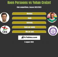 Koen Persoons vs Yohan Croizet h2h player stats