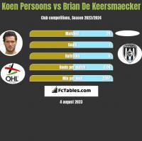 Koen Persoons vs Brian De Keersmaecker h2h player stats