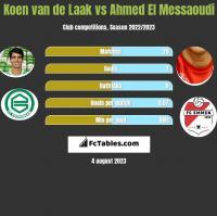Koen van de Laak vs Ahmed El Messaoudi h2h player stats