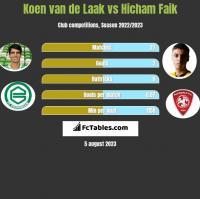 Koen van de Laak vs Hicham Faik h2h player stats
