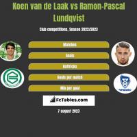 Koen van de Laak vs Ramon-Pascal Lundqvist h2h player stats
