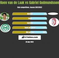 Koen van de Laak vs Gabriel Gudmundsson h2h player stats