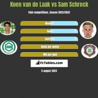 Koen van de Laak vs Sam Schreck h2h player stats