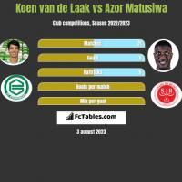 Koen van de Laak vs Azor Matusiwa h2h player stats