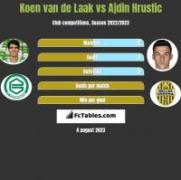 Koen van de Laak vs Ajdin Hrustic h2h player stats