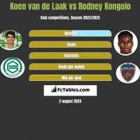 Koen van de Laak vs Rodney Kongolo h2h player stats