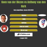 Koen van der Biezen vs Anthony van den Hurk h2h player stats