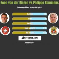 Koen van der Biezen vs Philippe Rommens h2h player stats