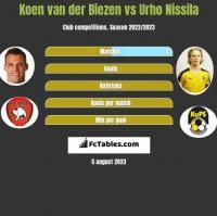 Koen van der Biezen vs Urho Nissila h2h player stats