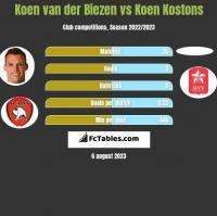 Koen van der Biezen vs Koen Kostons h2h player stats