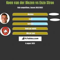 Koen van der Biezen vs Enzo Stroo h2h player stats