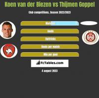 Koen van der Biezen vs Thijmen Goppel h2h player stats