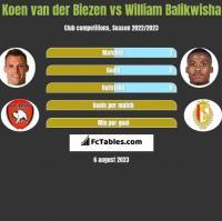 Koen van der Biezen vs William Balikwisha h2h player stats