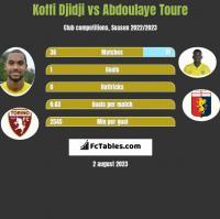Koffi Djidji vs Abdoulaye Toure h2h player stats