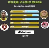 Koffi Djidji vs Andrea Masiello h2h player stats